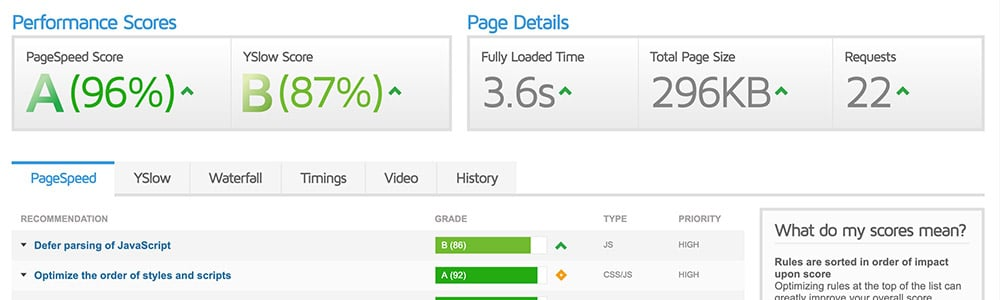 Google PageSpeed score – 94%